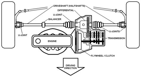 Transaxle Explained