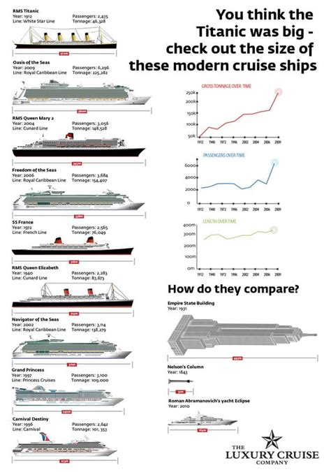 titanic compared to modern cruise ships infographic titanic vs today s cruise ships how do they compare maritime nautical