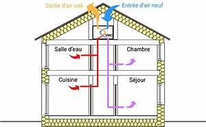 Prix Vmc Double Flux : ventilation double flux prix stunning en effet si en ~ Nature-et-papiers.com Idées de Décoration