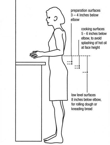 Kitchen Design By the Numbers: 6 Key Measurements | Kitchn