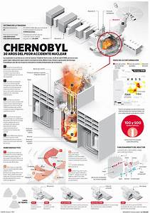 30 Years After The Chernobyl Disaster