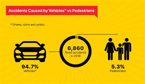 road accidents  singapore directasia insurance