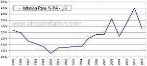 UK Inflation Rate Historical chart - About Inflation