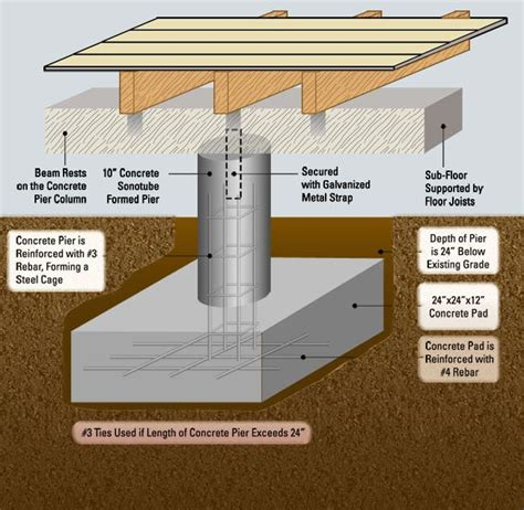 hillside cabin plans pier and beam foundation repair for oakland and san francisco