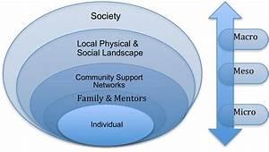 Importance Of  U201csocial Support U201d