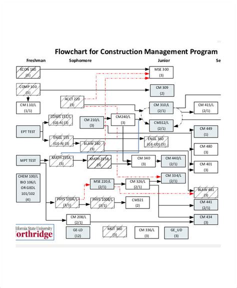 management flow chart examples samples
