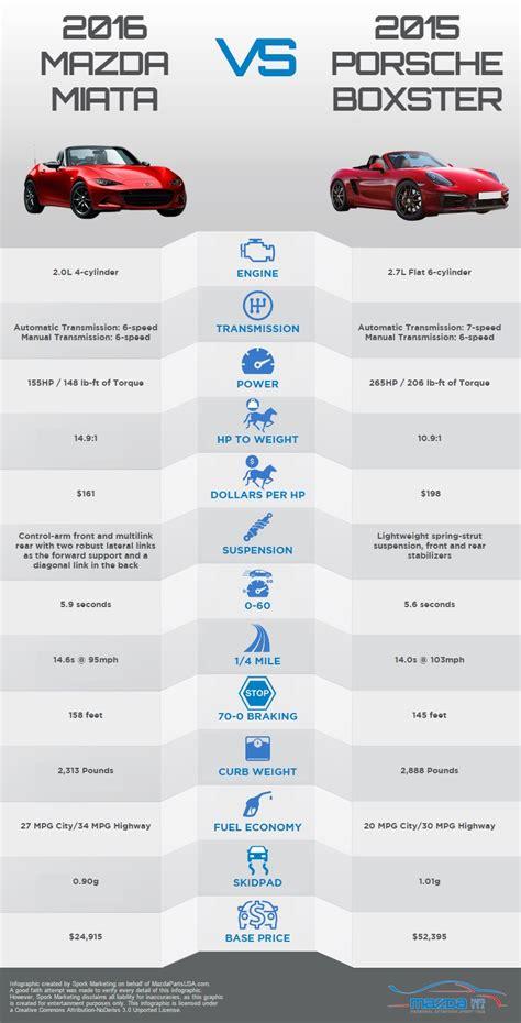 6 Comparison Infographic Templates - Venngage