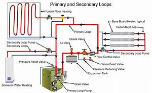 A Boiler System Can Be Set Up With Primary And Secondary
