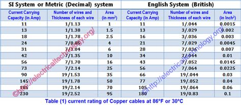 How Select The Size Cable For Different Load