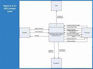 Payroll Process  Payroll Process Dfd
