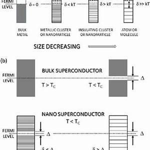 (PDF) A review of finite size effects in quasi-zero ...