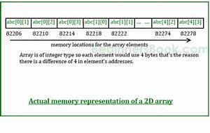 Two Dimensional  2d  Arrays In C Programming With Example