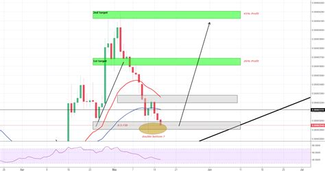 Cryptocap:ada trade ideas, ada tradingview forecasts and market news are at your disposal as well hi all, with yesterdays capitulation, it is a good sign that the bottom is in for many coins, at this point, i'm thinking ada and eth. Cardano(ADA) - Oversold and Double Bottom? - Time to go ...