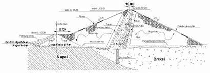 Bendungan Pondasi Pada Contoh Batuan Flow Water