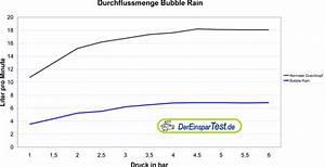 Wasser Sparen Dusche : bubble rain der sparsame sommerregen ~ Yasmunasinghe.com Haus und Dekorationen