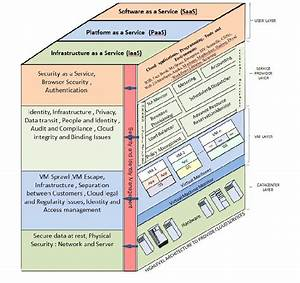 Security Architecture Of Cloud Computing