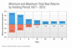 How to know if a stock price is expected to rise in the ...