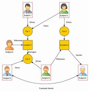 Graph Database Use Case  Insurance Fraud Detection