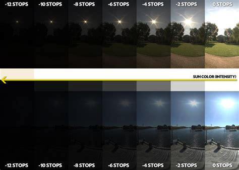 the importance of true high dynamic range in hdr images