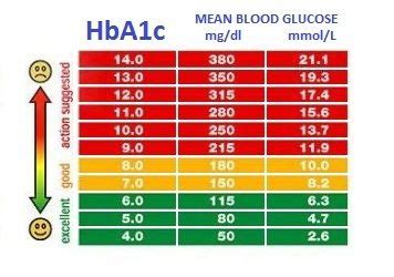 pin  diabetic monitoring