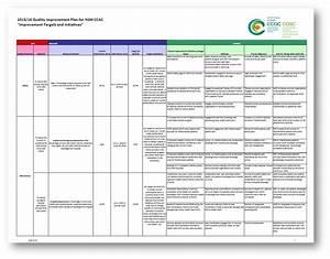 famous quality improvement plan template ideas resume With template for quality improvement plan