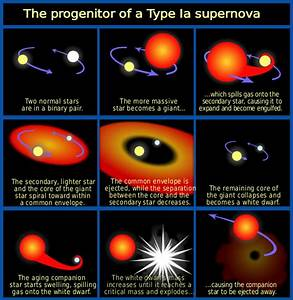 What is A Type 1a Supernovae – Exploding White Dwarf Star ...