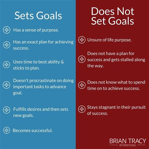 clear comparison  people  set goals