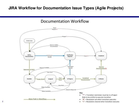 jira workflow  documentation issue types agile edition