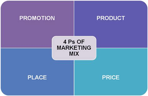 Reasons Why The 4 P's Of Marketing Must Be Redefined