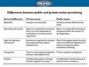 LEVEL 4 Purchasing Contexts - ppt download
