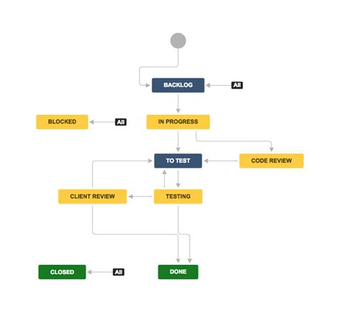 jira workflow configuration tips explanation examples