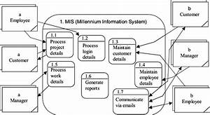 Data Flow Diagram  Dfd  Level 1 Of Mis