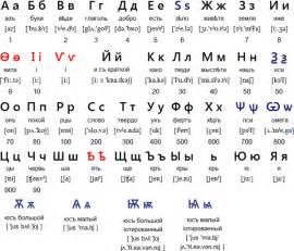 How to Write Cyrillic Alphabet