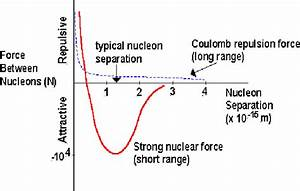 The Strong Nuclear Force
