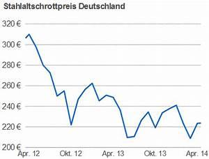 Schrottpreise Aktuell Berechnen : schrottpreise in nrw metallteile verbinden ~ Themetempest.com Abrechnung