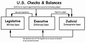 Checks And Balances Simple Diagram