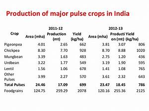 Research advances in pulses and benefit to stakeholders dr ...