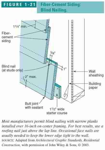 fiber cement shingle  shake siding board defectsfield