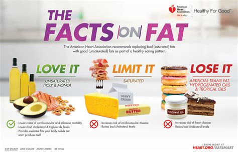 facts  fats infographic american heart association