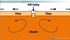 Rift Diagram by There Are Three Different Types Of Plate Boundaries Dive