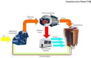 Мини тэц на природном газе в москве цены купить электростанцию тэс