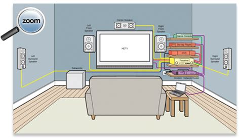 Home Theater Wiring Diagram Buying Guide