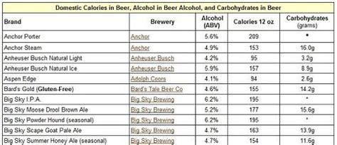 soda calorie chart  calorie healthy alcoholic drinks  men nutrient  calorie
