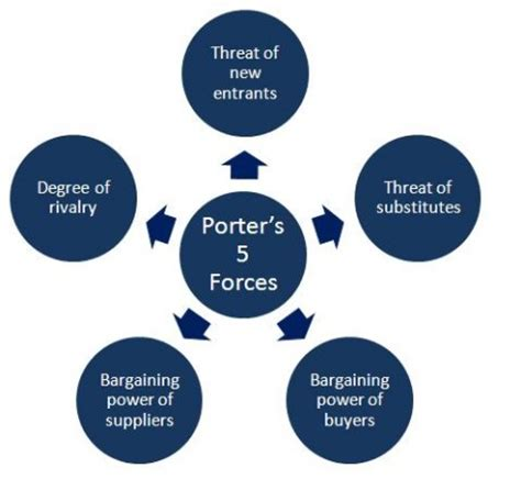 porter s five forces analyzing the competition nayeem ashrafi