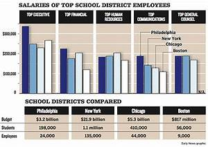 Phila school administrators' salaries, compared to other ...