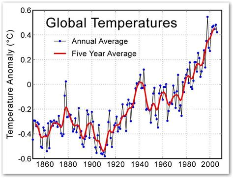 americans problem with global warming horwitz