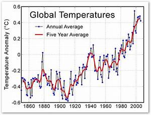 how global warming affects humans globalwarmingmakesworldhot With changes have been made that affect the global template