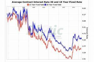Mortgage Rates Rise To 4 37 Percent Csmonitor Com