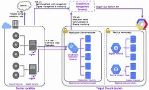 S  4hana On The Google Cloud Platform  Multi