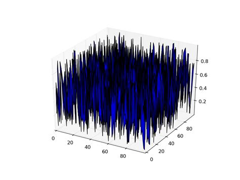 numpy 3d plotting with python stack overflow